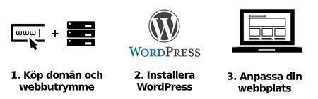 Skapa webbplats med wordpress i tre steg